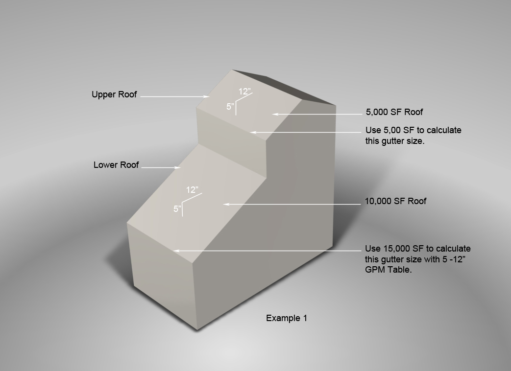 Gutter Sizing Guide Saf Southern Aluminum Finishing Co
