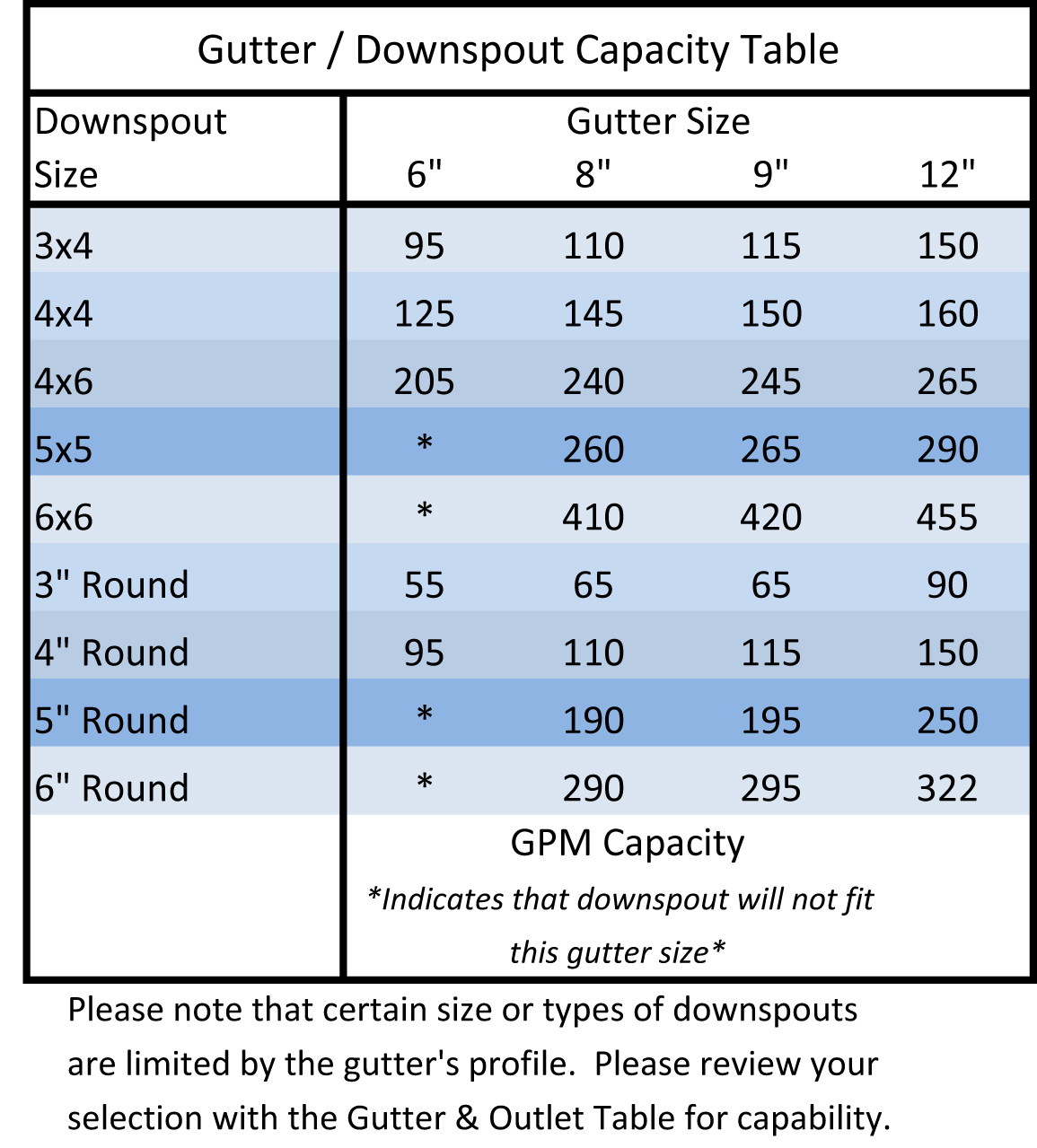Gutter/downspout Capacity Table