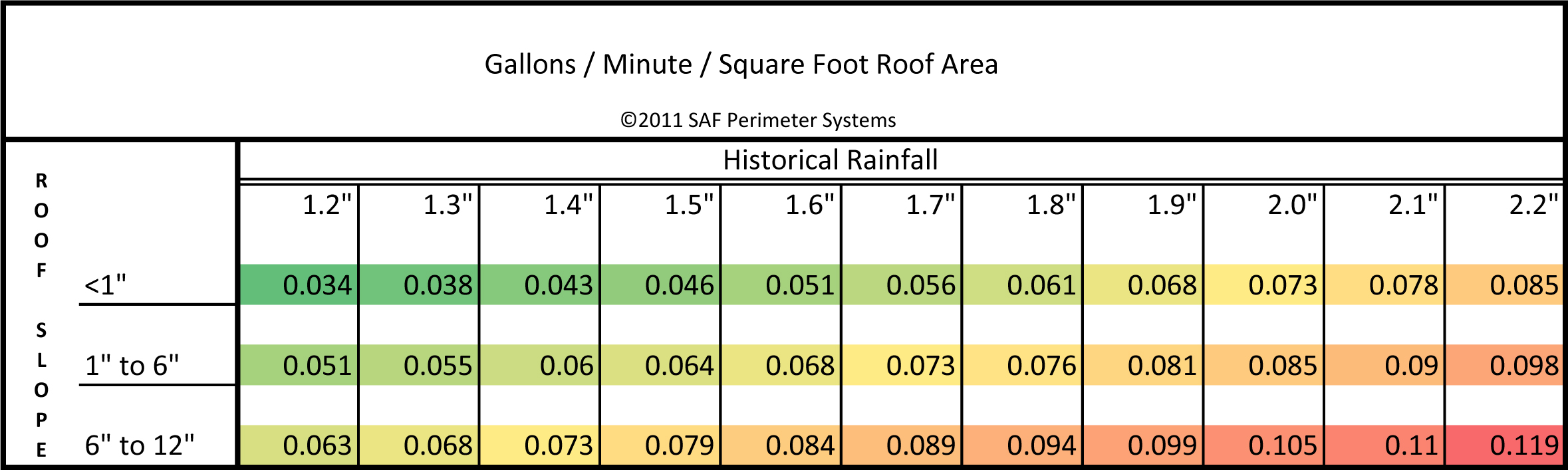 Roof GPM Table